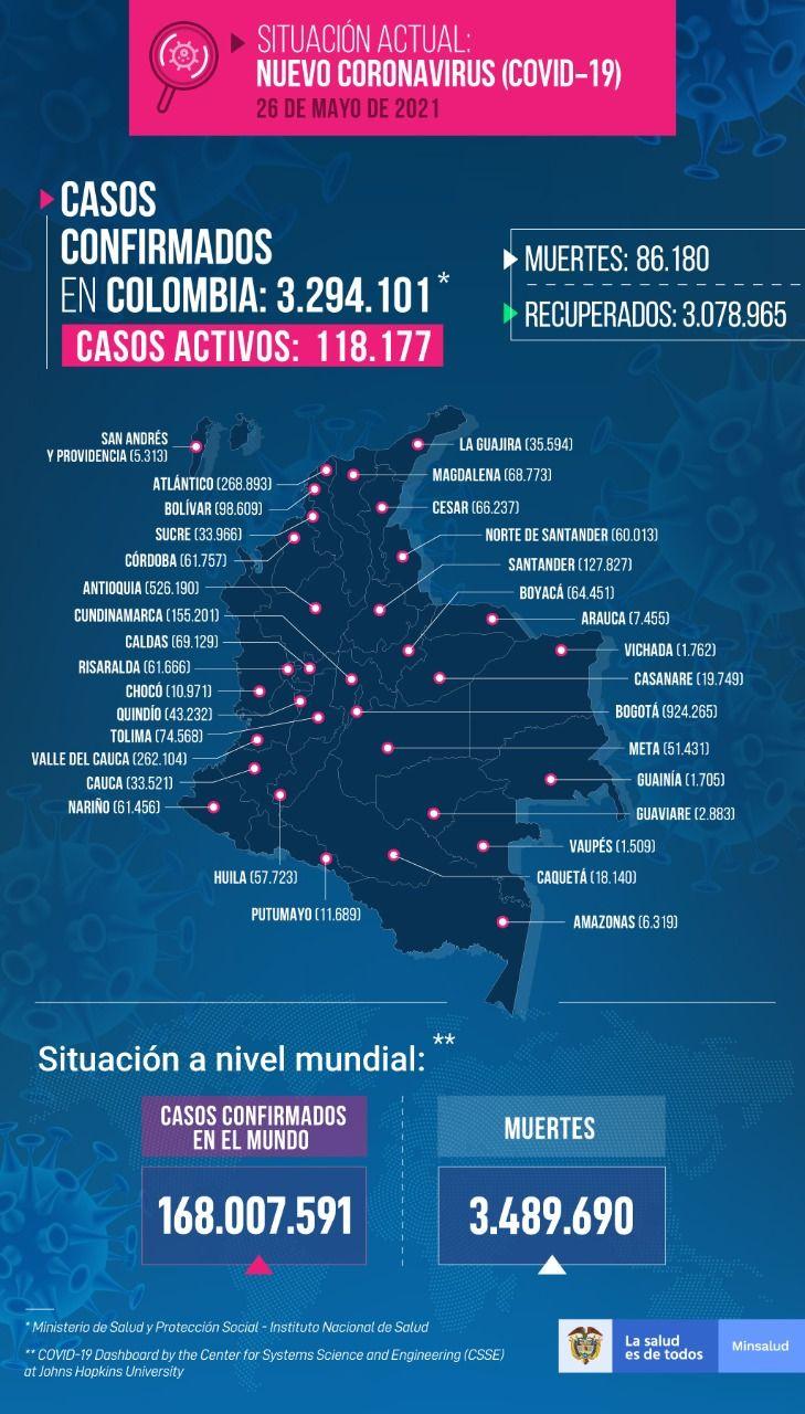 Diez fallecimientos y 390 nuevos contagios por Covid este miércoles en el Tolima