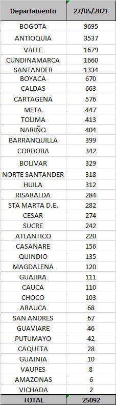 Ocho fallecimientos y 413 nuevos contagios por Covid este jueves en el Tolima