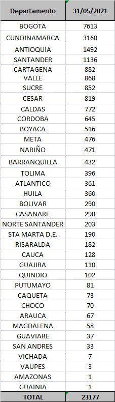 Trece fallecimientos y 413 nuevos contagios por Covid este lunes en el Tolima