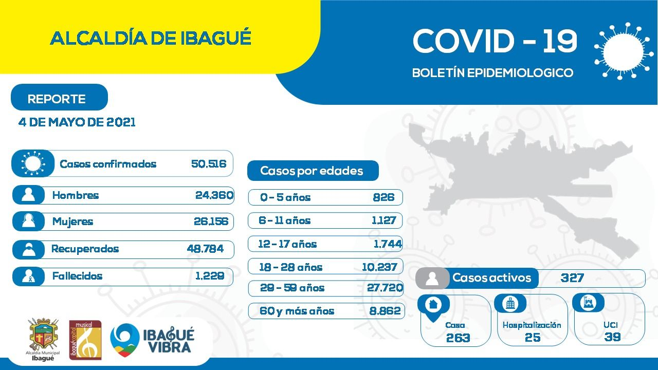A la fecha hay 327 casos activos por Covid en Ibagué