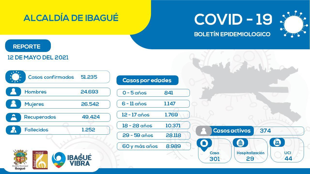 En Ibagué hay 374 casos activos por Covid