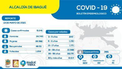 En Ibagué hay 395 casos activos por Covid