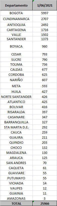 Trece fallecimientos y 736 nuevos contagios por Covid este martes en el Tolima