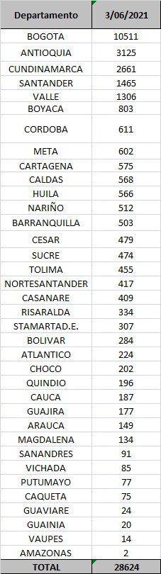 Diez fallecimientos y 455 nuevos contagios por Covid este jueves en el Tolima