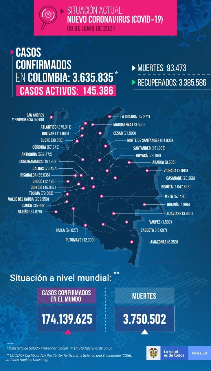Trece fallecimientos y 198 nuevos contagios por Covid este miércoles en el Tolima