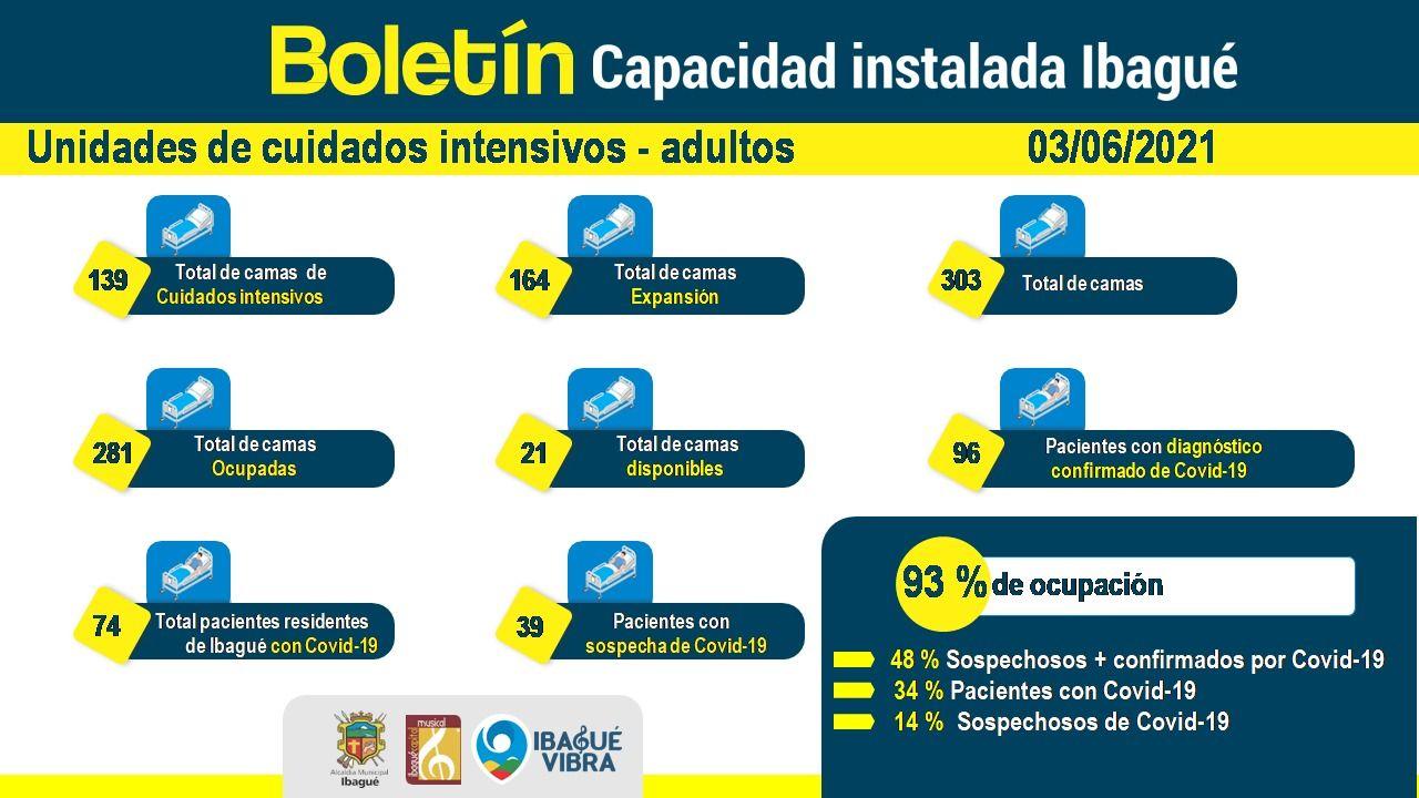 A la fecha sólo hay disponibles 21 camas UCI en Ibagué