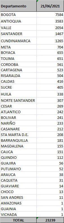 Quince fallecimientos y 651 nuevos contagios por Covid este lunes en el Tolima