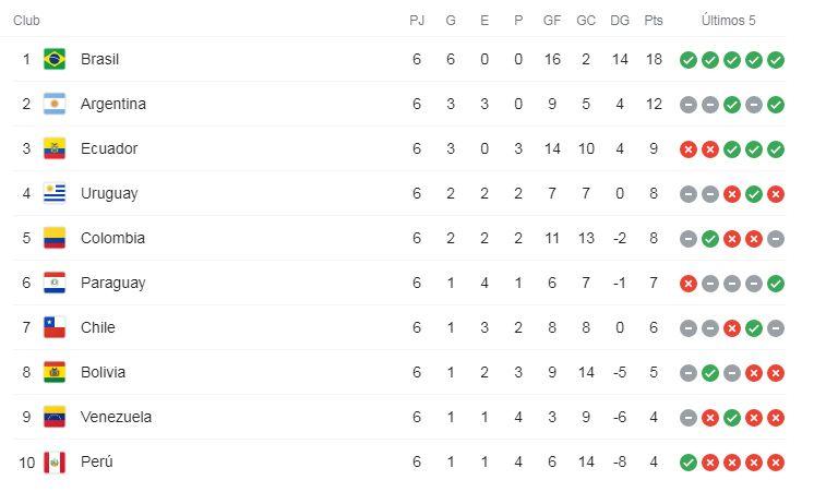 Colombia se ubica quinta en la tabla de las eliminatorias